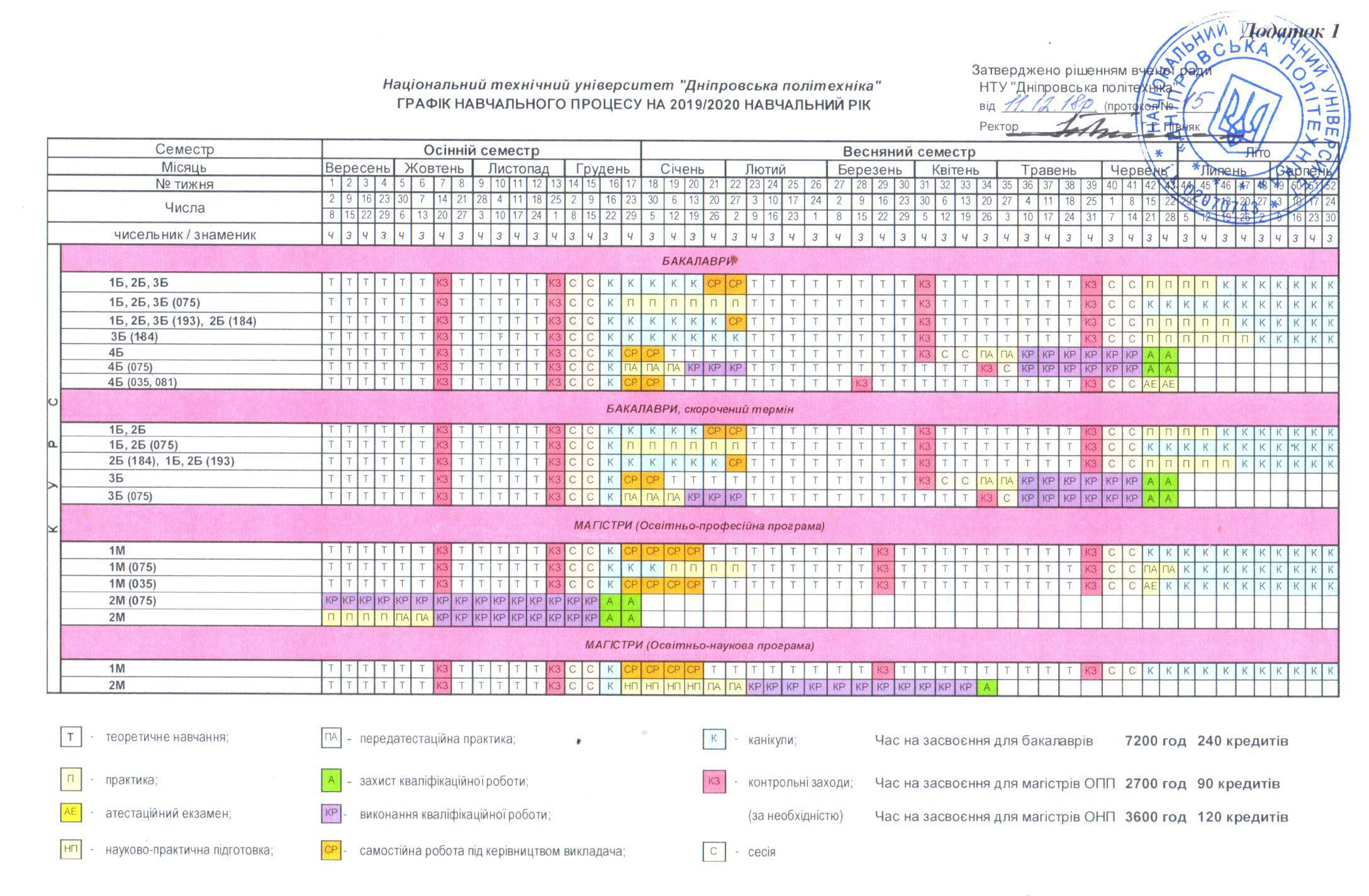 Графік навчального процесу